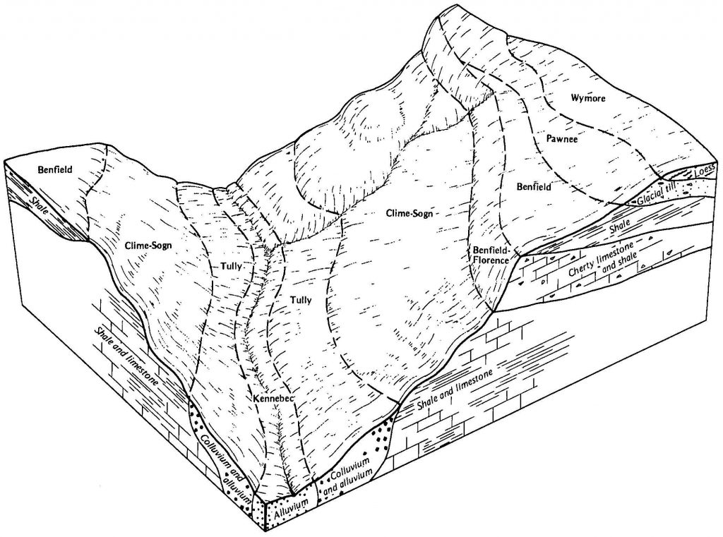 A block diagram is depicted in which the soils of a region are displayed in a three-dimensional block. The diagram depicts the landscape positions of the soils and how they relate to other soils. A belowground cross section view of the three-dimensional block diagram shows the parent materials for each fo the soils.