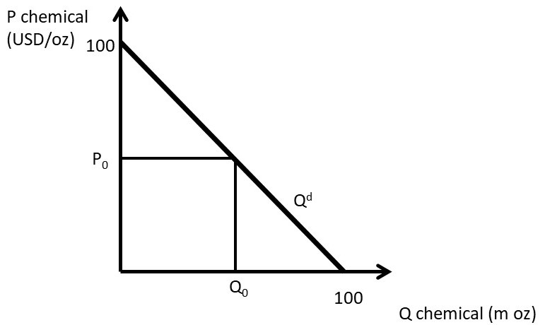 diagram of monopoly companies chapter 3 monopoly and market power     the economics of food and  chapter 3 monopoly and market power