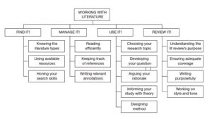 O'Leary (2004) provides a flow chart for reviewing the literature. He identifies four action categories for reviewing literature: Find it; Manage it; Use it; Review it.  Finding it includes: Knowing the literature types; Using available resources; Honing your search skills. Managing it includes: Reading efficiently; Keeping track of references; Writing relevant annotations. Using it includes: Choosing your research topic; Developing your question; Arguing your rationale; Informing your study with theory; Designing method. Reviewing it includes: Understanding the lit review's purpose; Ensuring adequate coverage; Writing purposefully; Working on style and tone.