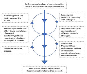 Macintyre (2000) offers a much more complex process of action research that highlights multiple processes happening at the same time. It starts with: Reflection and analysis of current practice and general idea of research topic and context. Second: Narrowing down the topic, planning the action; and scanning the literature, discussing with colleagues. Third: Refined topic – selection of key texts, formulation of research question/hypothesis, organization of refined action plan in context; and tentative action plan, consideration of different research strategies. Fourth: Evaluation of entire process; and take action, monitor effects – evaluation of strategy and research question/hypothesis and final amendments. Lastly: Conclusions, claims, explanations. Recommendations for further research.