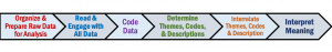 Cresswell (2009) provides a framework for data analysis and interpretation: Organize and prepare raw data for analysis; Read and engage with all data; Code data; Determine themes, codes, and descriptors; Interrelate themes, codes, and description; Interpret meaning.