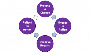 The basic process of Action Research is as follows: Plan a change; Take action to enact the change; Observe the process and consequences of the change; Reflect on the process and consequences; Act, observe, & reflect again and so on.