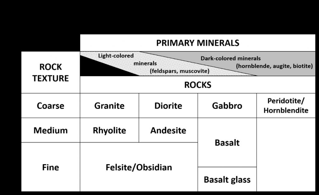 Igneous rock table