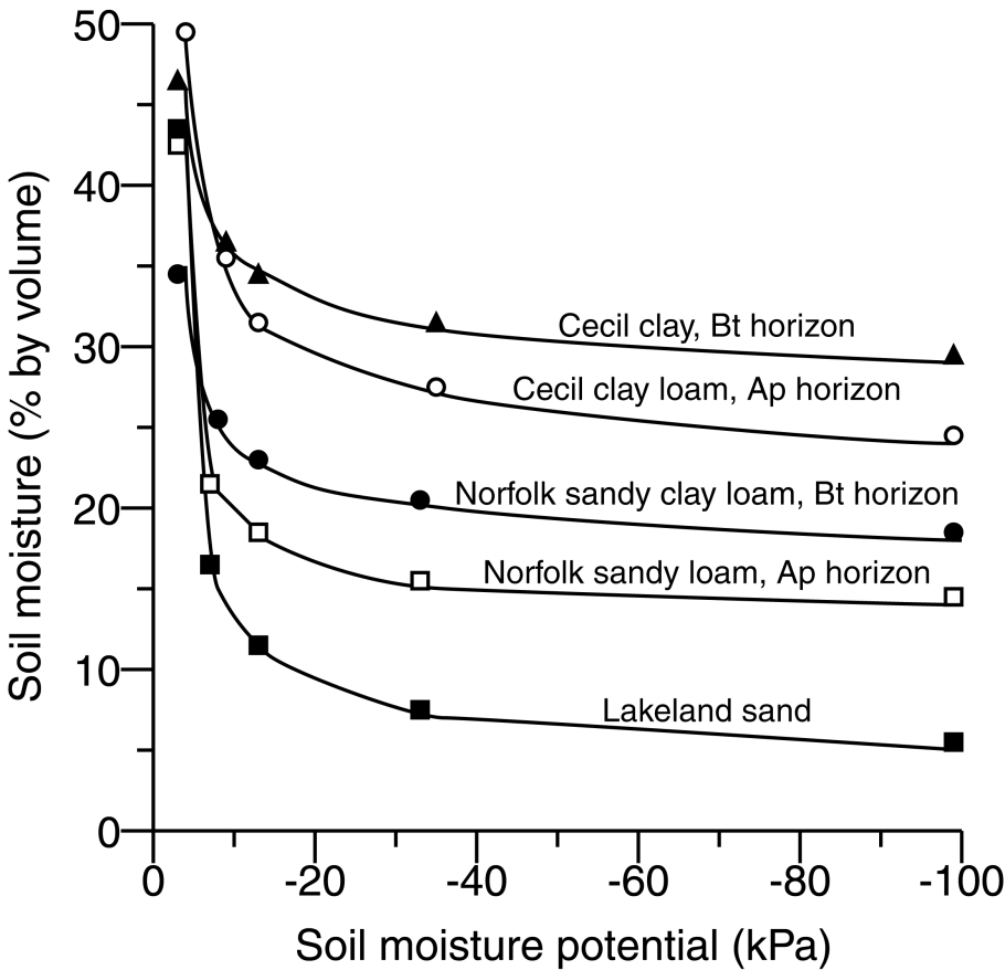 Relationship between moisture content and moisture potential for three soils down to -100 kPa