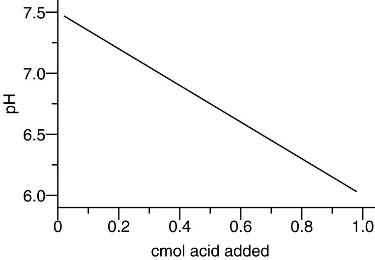 pH vs cmol Acid Added