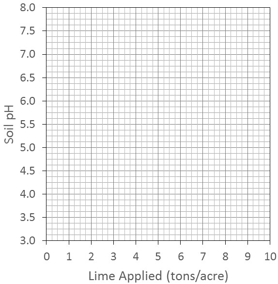 Grid for graphing the response of soil pH to liming rate