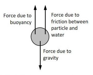Forces acting on a soil partice falling in water, including the force of gravity pulling it downward and the forces of buoyancy and friction pulling it upward.