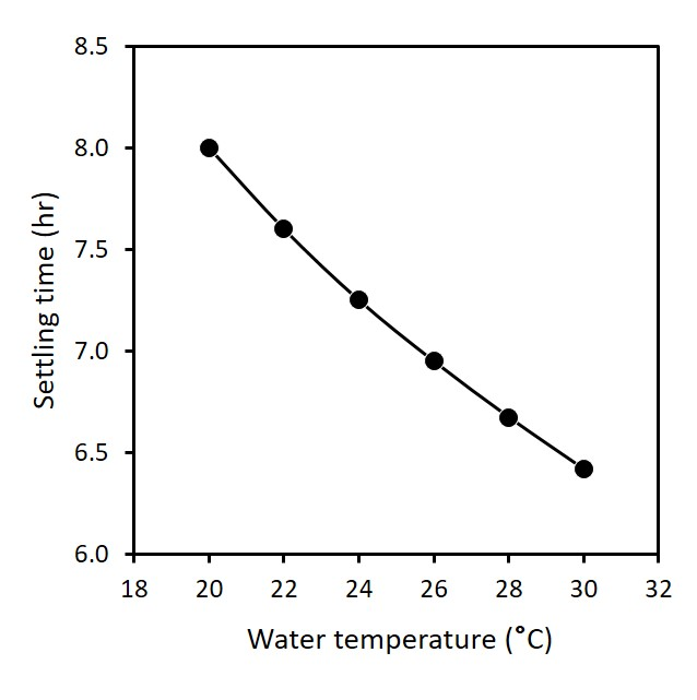 A graph showing how the time required for clay particles to settle decreases with increasing water temperature.