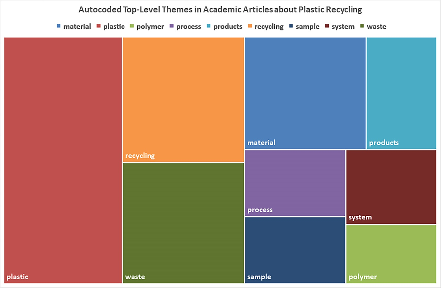 Autocoded Top-Level Themes in Academic Articles about Plastic Recycling