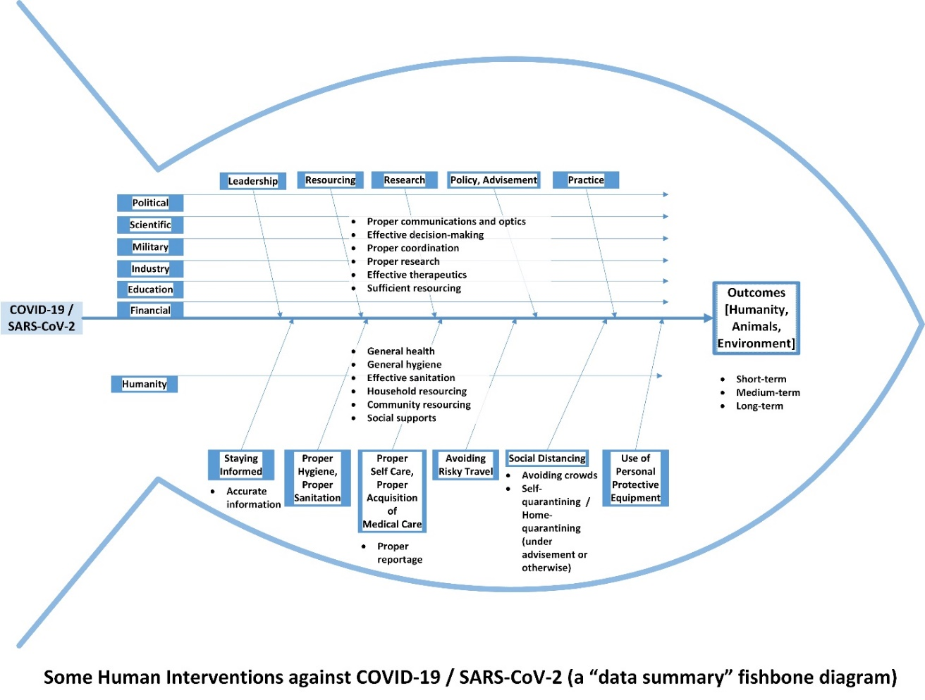 "Some Human Interventions against COVID-19 / SARS-CoV-2 (a ""data summary"" fishbone diagram)"