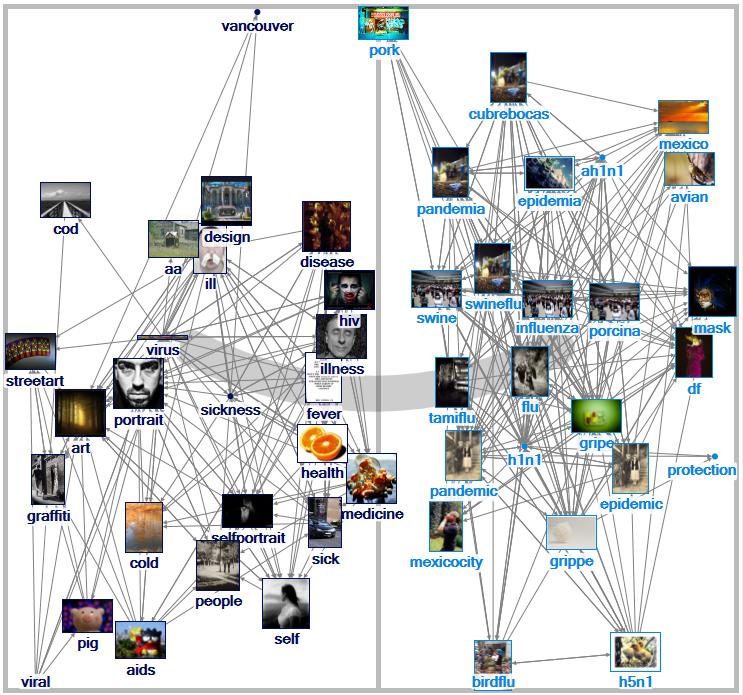 """""""Virus"""" Related Tags Network on Flickr (1.5 deg.)"""