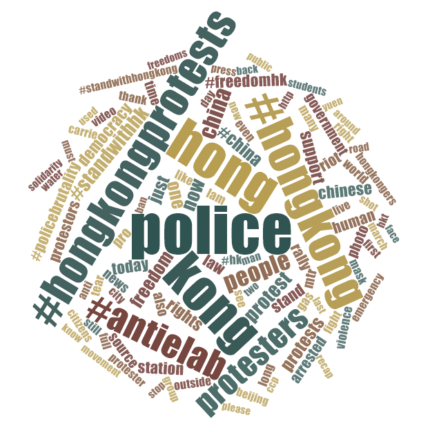 Word Frequency Word Cloud of the Sentiment Set