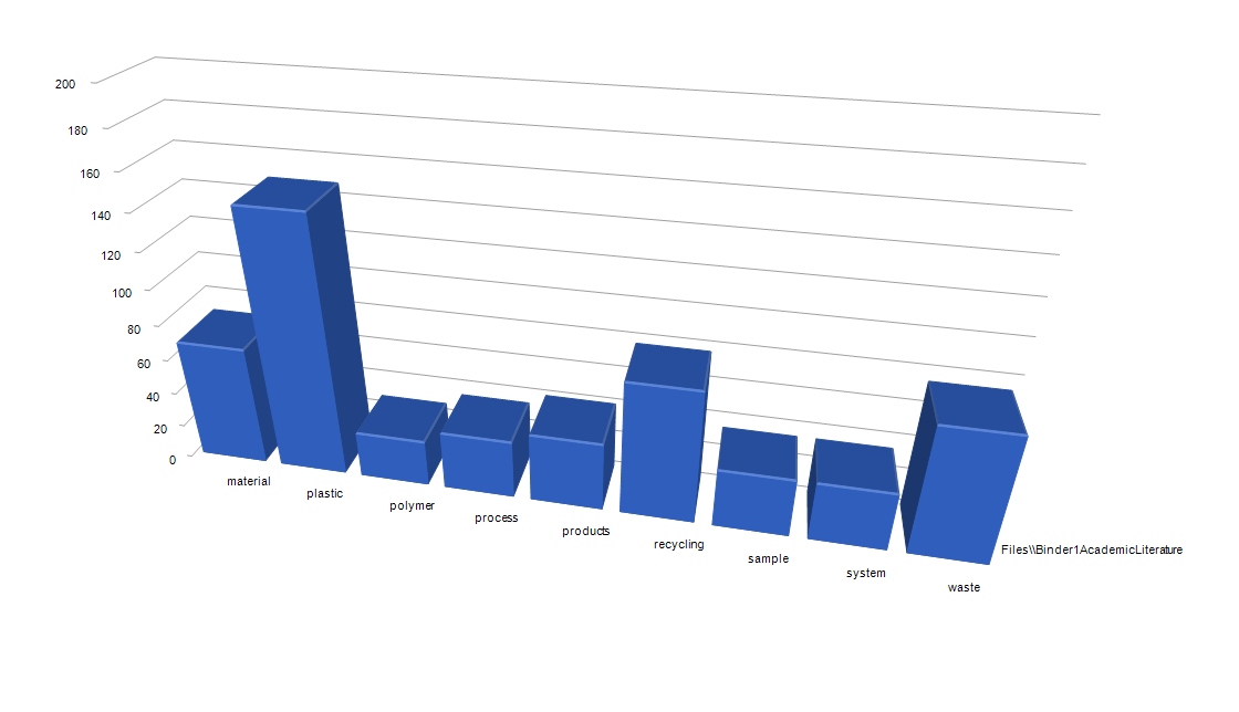 Autocoded Top-Level Themes in Academic Articles about Plastic Recycling (3D bar chart)