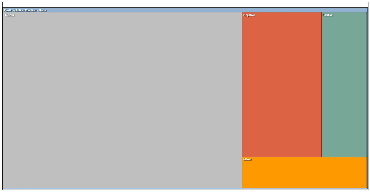 Autocoded Sentiment from the @PlasticPollution Poststream on Facebook (treemap diagram)