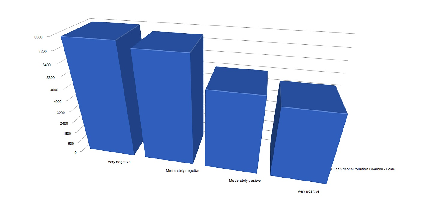 Autocoded Sentiment Analysis from the @PlasticPollutionCoalition Poststream on Facebook (3D bar chart)