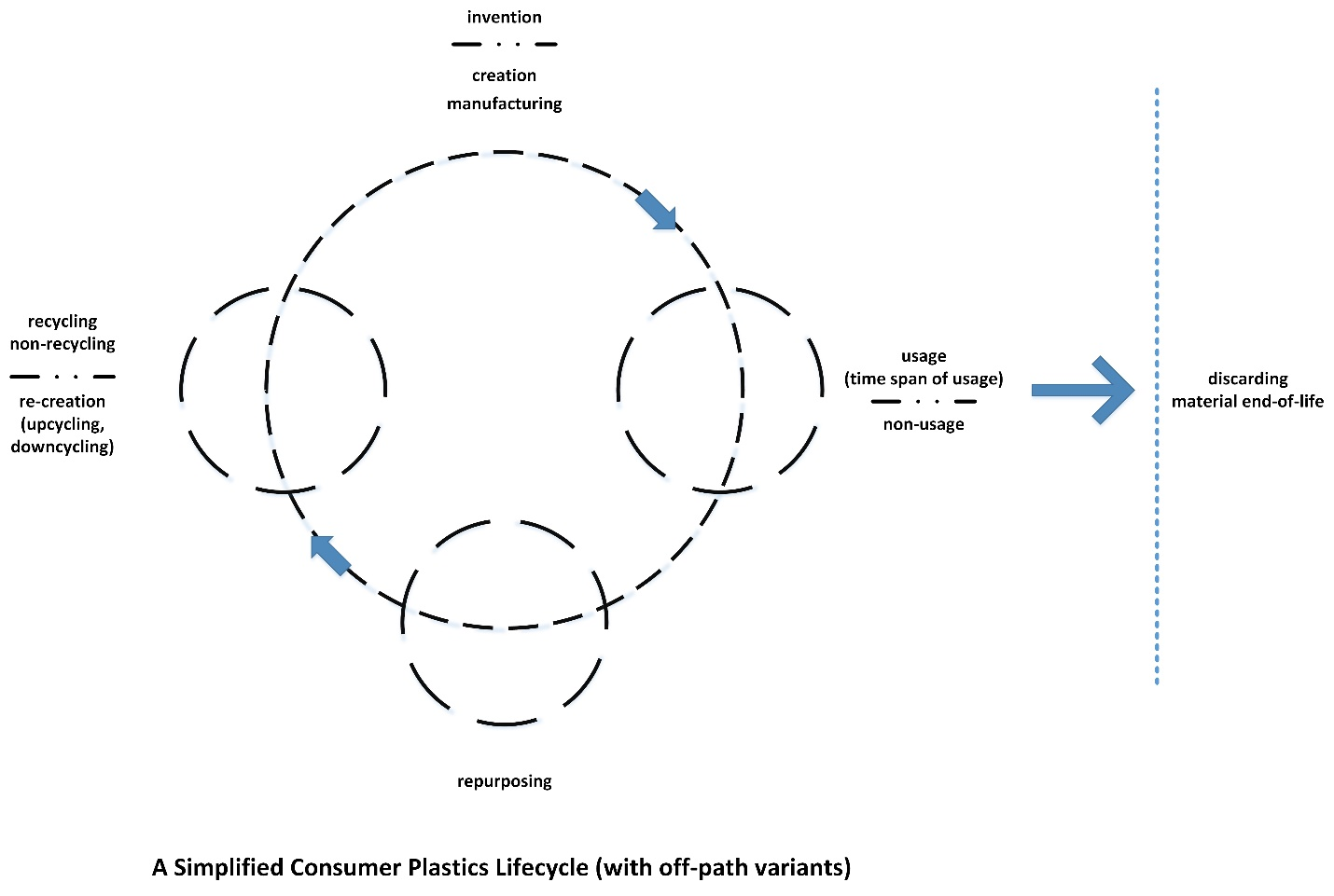 A Simplified Consumer Plastics Lifecycle (with off-path variants)