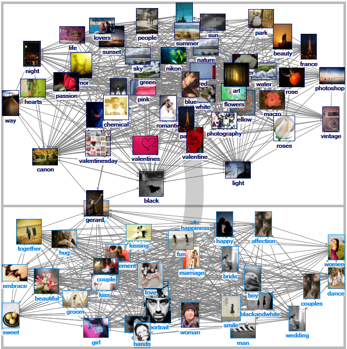 """""""Romance"""" Related Tags Network on Flickr (1.5 deg)"""