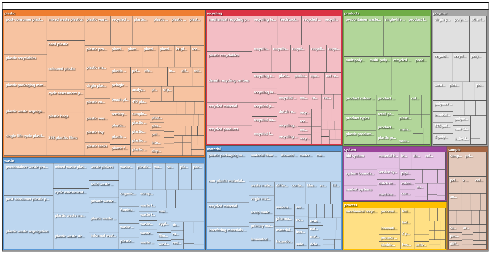 Autocoded Top-Level Themes and Related Subthemes in Academic Articles about Plastic Recycling