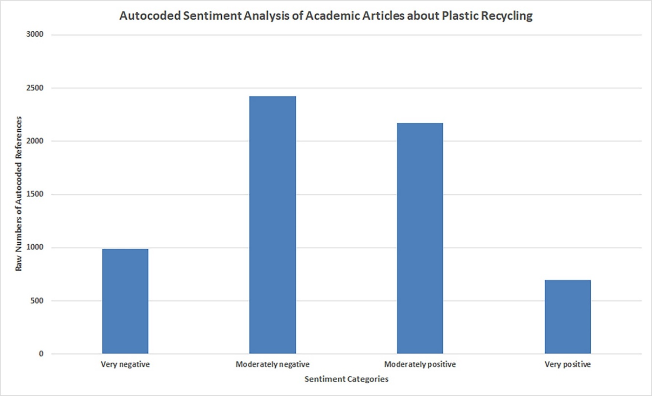 Autocoded Sentiment Analysis of Academic Articles about Plastic Recycling