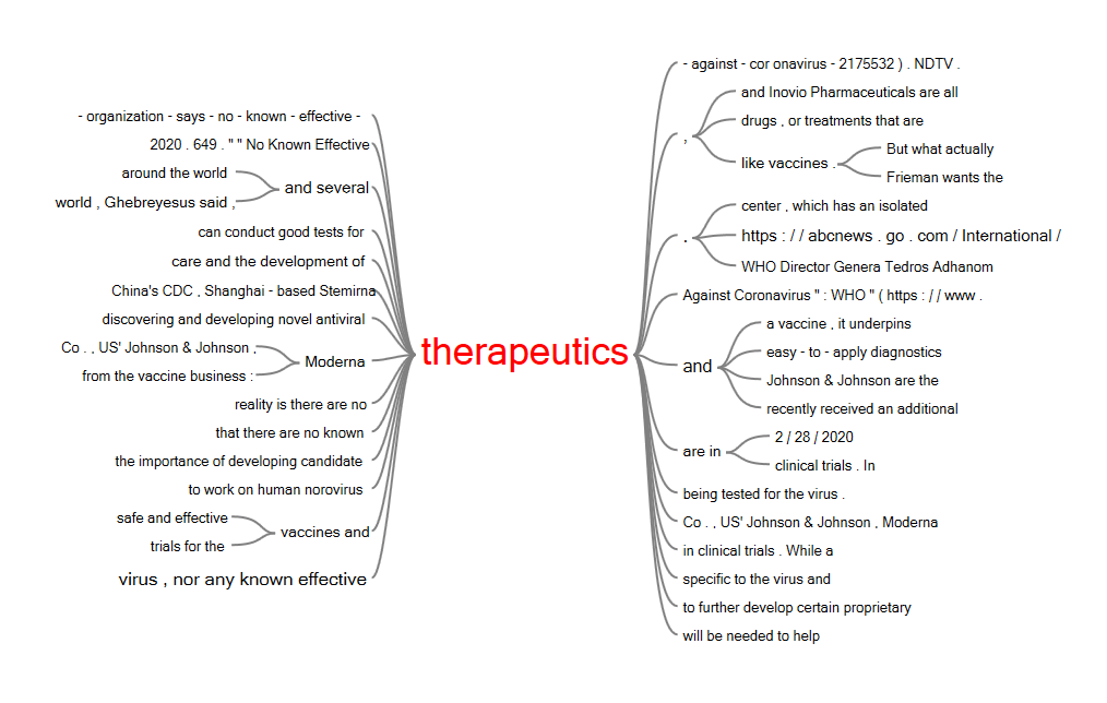 """A Word Tree Surrounding """"Therapeutics"""" from Collected Emergent Coronavirus News Articles"""