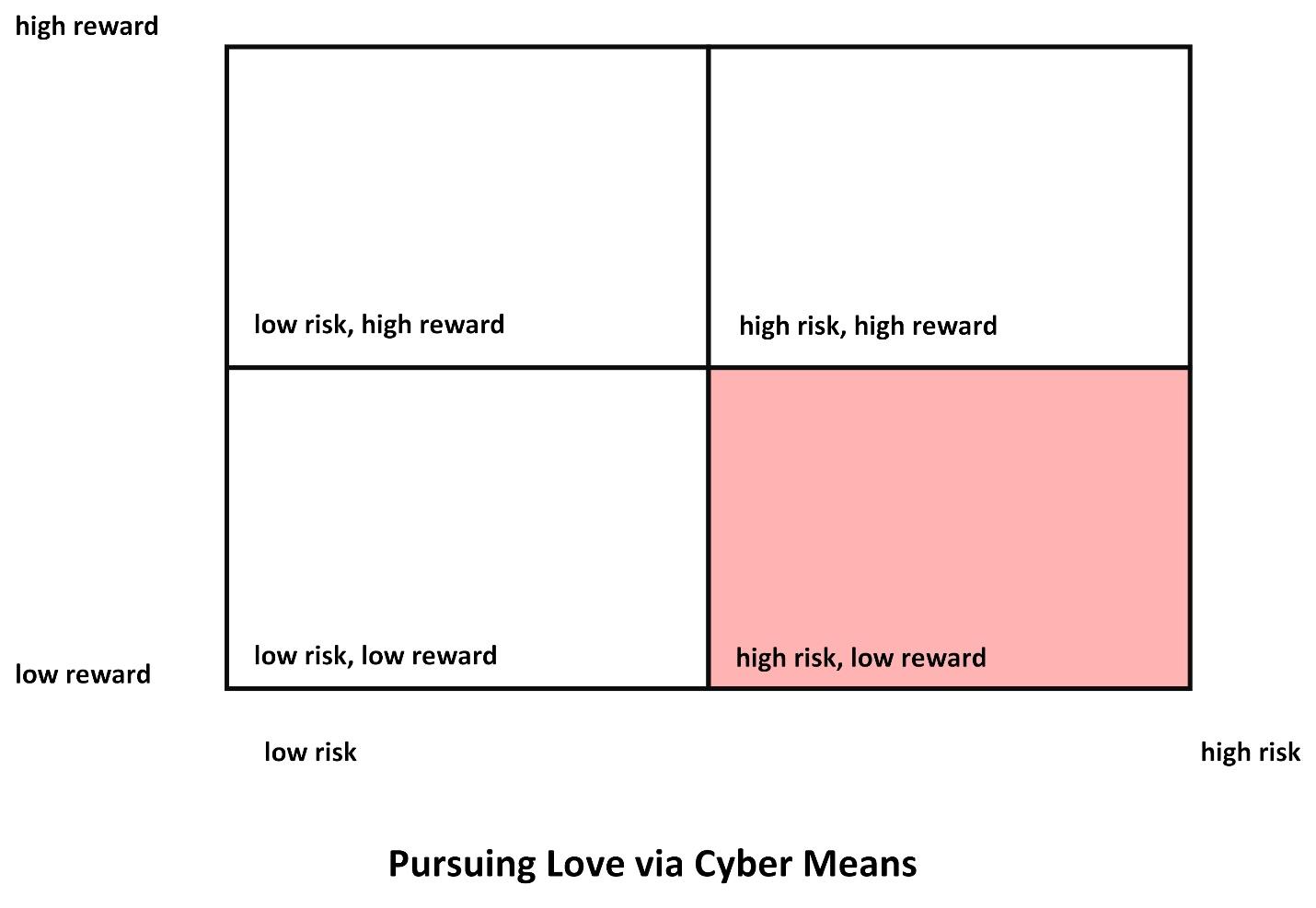 Pursuing Love via Cyber Means