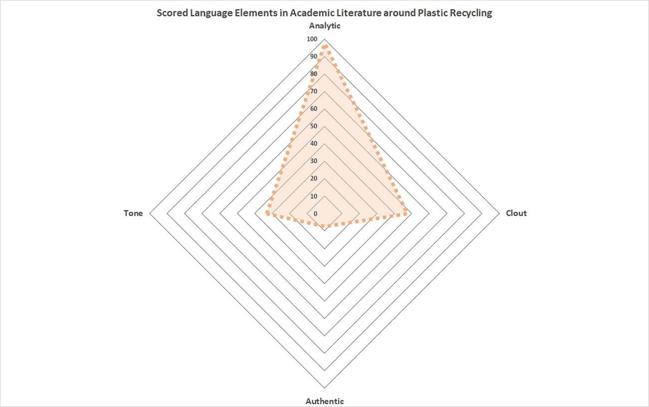 Scored Language Elements in Academic Literature around Plastic Recycling