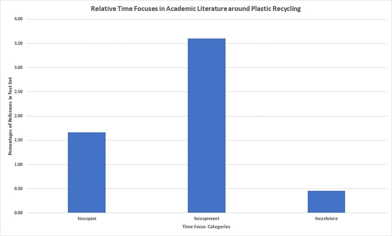 Relative Time Focuses in Academic Literature around Plastic Recycling