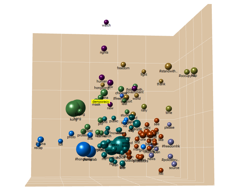 A 3D Cluster Chart based on Word Frequency from Tweetsets