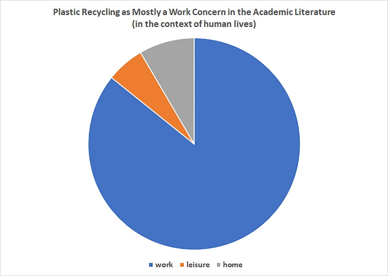 Plastic Recycling as Mostly a Work Concern in the Academic Literature (in the context of human lives)