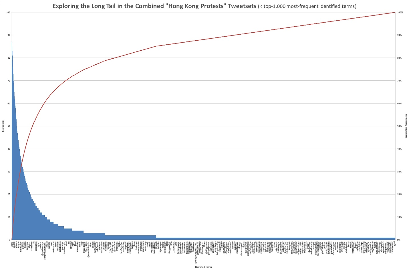 """Exploring the Long Tail in the Combined """"Hong Kong Protests"""" Tweetsets (< top-1,000 most frequent identified terms)"""