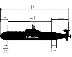 Hull Envelope
