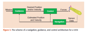The scheme of navigation, guidance and control architecture for a UUV