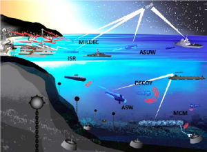 2024 UUV Concept of Operations
